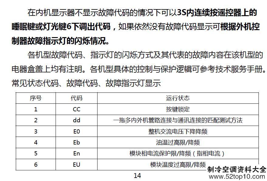 格力空调运行状态代码表
