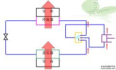中央空调制冷制热的基本原理
