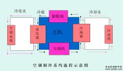 中央空调领域常用的单位换算