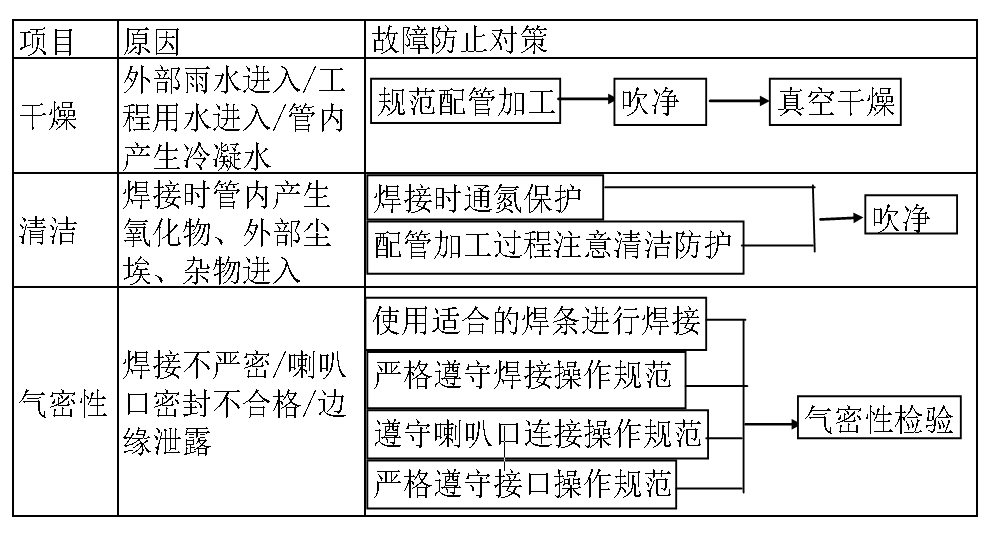 中央空调多联机冷媒配管安装施工规范